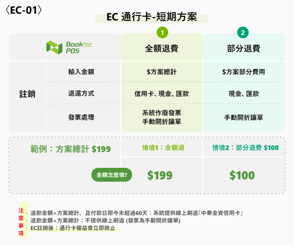 系統教學 – EC線上電商平台篇